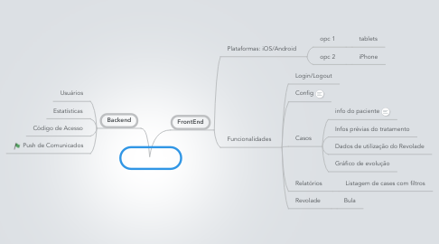 Mind Map: Revolade