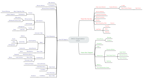 Mind Map: SHCC Organization Chart