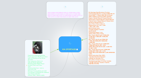 Mind Map: KIA SPORTAGE