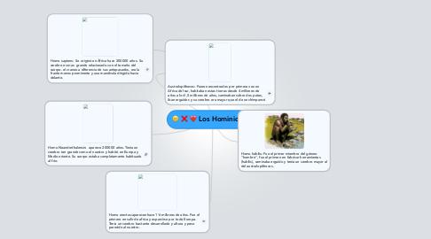 Mind Map: Los Hominidos