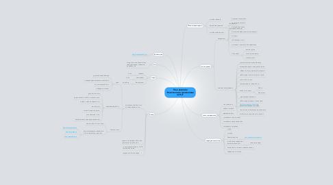 """Mind Map: План развития """"Комплексный тренинговый центр"""""""