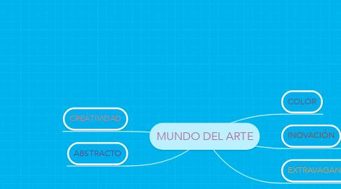 Mind Map: MUNDO DEL ARTE