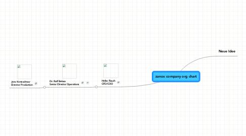 Mind Map: zanox company org chart