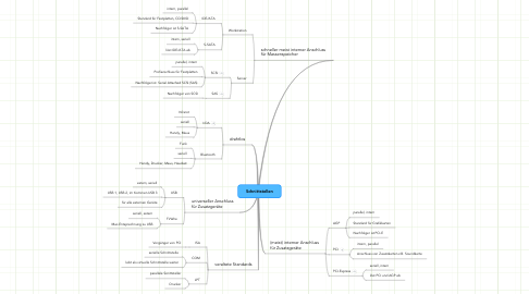 Mind Map: Schnittstellen