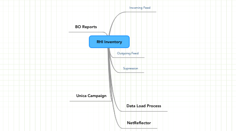 Mind Map: RHI Inventory