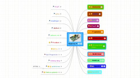 Mind Map: Raspberry Pi