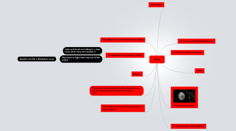 Mind Map: Four