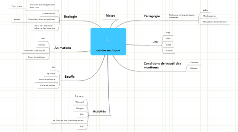 Mind Map: centre nautique