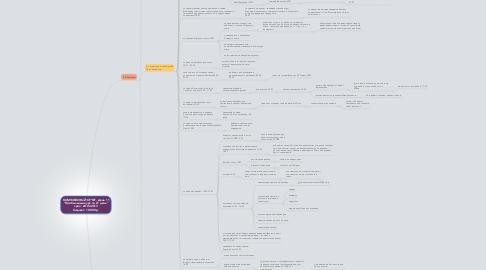 """Mind Map: КОМПЛЕКСНЫЙ ОТЧЕТ. День 11 """"Прибыльный курс за 21 день"""" срок: 20.02.2013 бюджет: 10 000 р."""