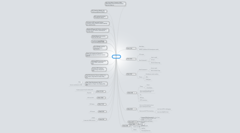 Mind Map: PlayList
