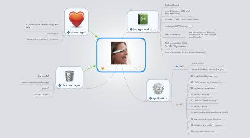 Mind Map: Google /Project Glass