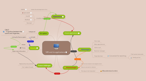Mind Map: SIRI and its applications