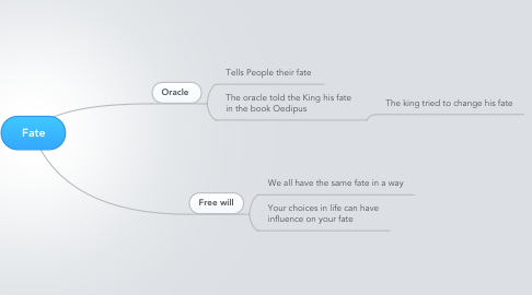 Mind Map: Fate