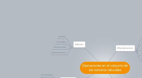 Mind Map: Operaciones en el conjunto de los números naturales