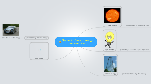 Mind Map: Chapter 2 : forms of energy and their uses