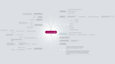 Mind Map: 2.y's rennæssance