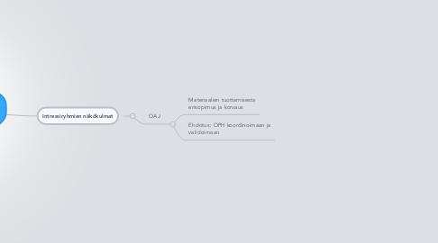Mind Map: Oppimateriaalien jakaminen: näkökulmia aiheeseen