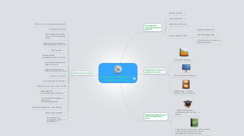 Mind Map: Электронное оборудованиесовременного класса