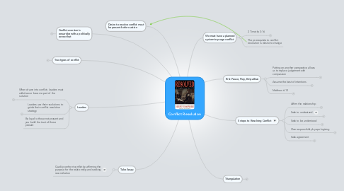 Mind Map: Conflict Resolution
