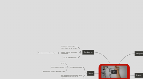 Mind Map: The Science of Persuasion