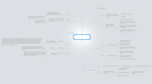 Mind Map: McWorld vs Jihad: Domestic Violence in Peru vs. United States