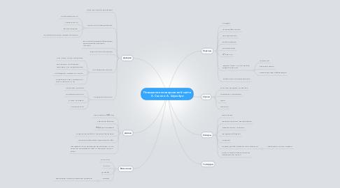 Mind Map: Повышение конверсии веб-сайта Х. Салех и А. Шукайри