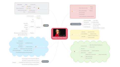 Mind Map: Wolfgang Amadeus Mozart