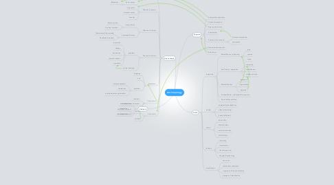 Mind Map: Anthropology