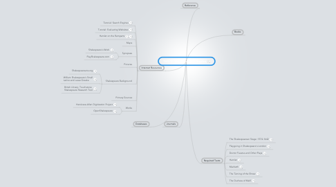 Mind Map: TH373: Shakespeare's Theatre