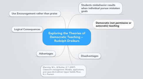 Mind Map: Exploring the Theories of Democratic Teaching –  Rudolph Dreikurs