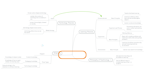 Mind Map: Educational Technology Learning Theories