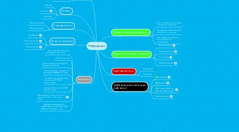 Mind Map: Рефлексия