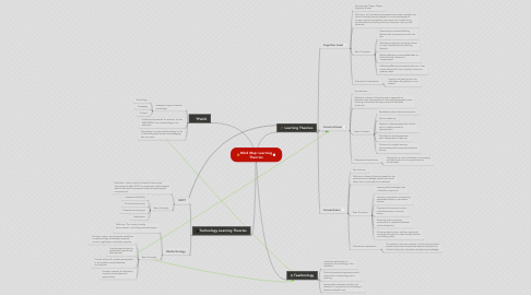 Mind Map: Mind Map: Learning Theories