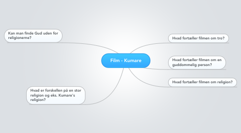 Mind Map: Film - Kumare