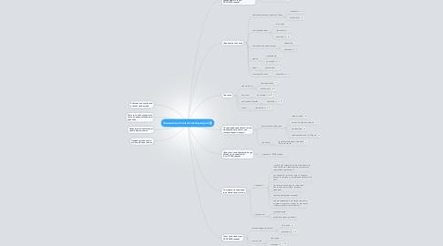 Mind Map: Задание для контент-менеджеров
