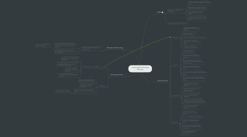Mind Map: Learning & Technology Theories