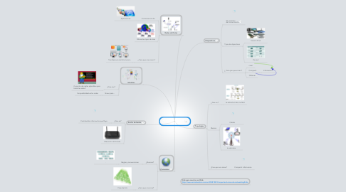 Mind Map: Aspectos básicos de networking