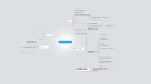 Mind Map: Предложения Ильиных Т.