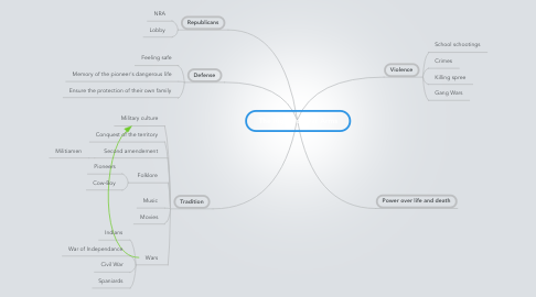 Mind Map: The Right to Bear Arms