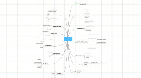 Mind Map: Plone Level Up