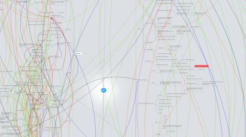 Mind Map: MA