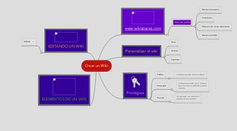 Mind Map: Crear un Wiki