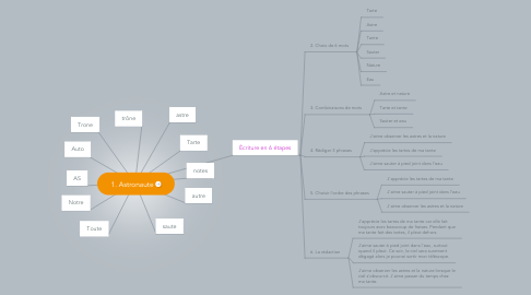 Mind Map: 1. Astronaute