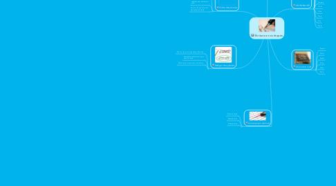 Mind Map: Écriture en six étapes