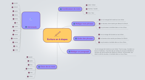 Mind Map: Écriture en 6 étapes