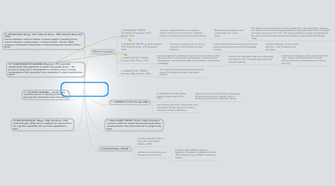 Mind Map: FOUNDATIONS OF EDUCATIONAL THEORY FOR ONLINE LEARNING