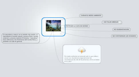 Mind Map: LA NATURALEZA