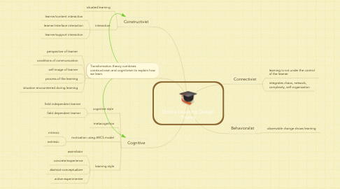 Mind Map: Online Learning Design Theory