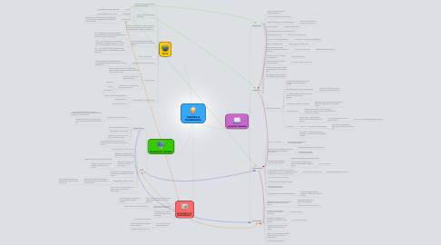 Mind Map: THEORIES & FRAMEWORKS
