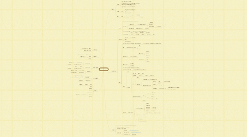 Mind Map: CSセミナー